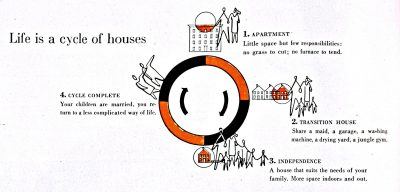 """""""Life is a cycle of houses,"""" in Jean Bodman Fletcher and Sarah Harkness, """"Architecture, family style: two woman architects look at today's houses, tell how they affect family life,"""" House & Garden, October 1947"""